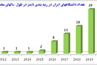 رشد 60 درصدی دانشگاههای ایران در تایمز